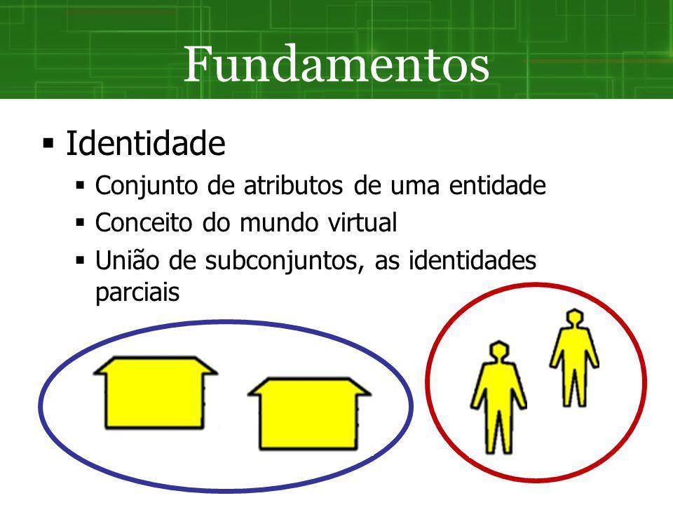 Fundamentos Identidade Conjunto de atributos de uma entidade Conceito do mundo virtual União de subconjuntos, as identidades parciais