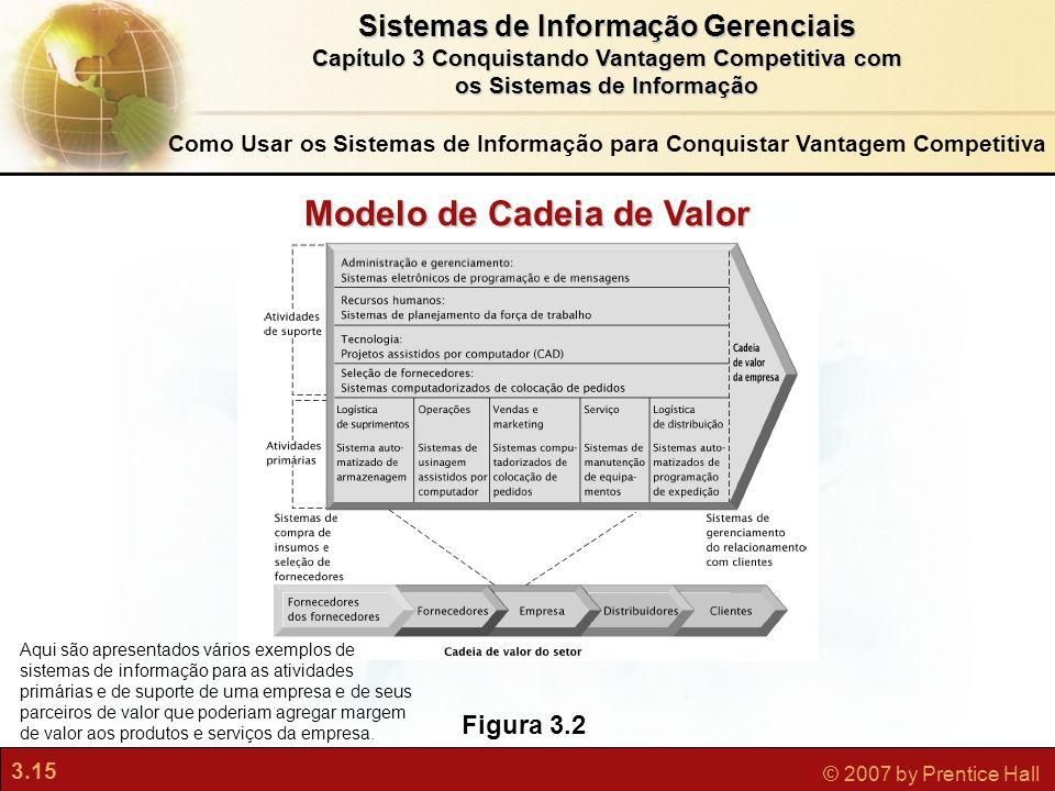 3.15 © 2007 by Prentice Hall Sistemas de Informação Gerenciais Capítulo 3 Conquistando Vantagem Competitiva com os Sistemas de Informação Figura 3.2 M