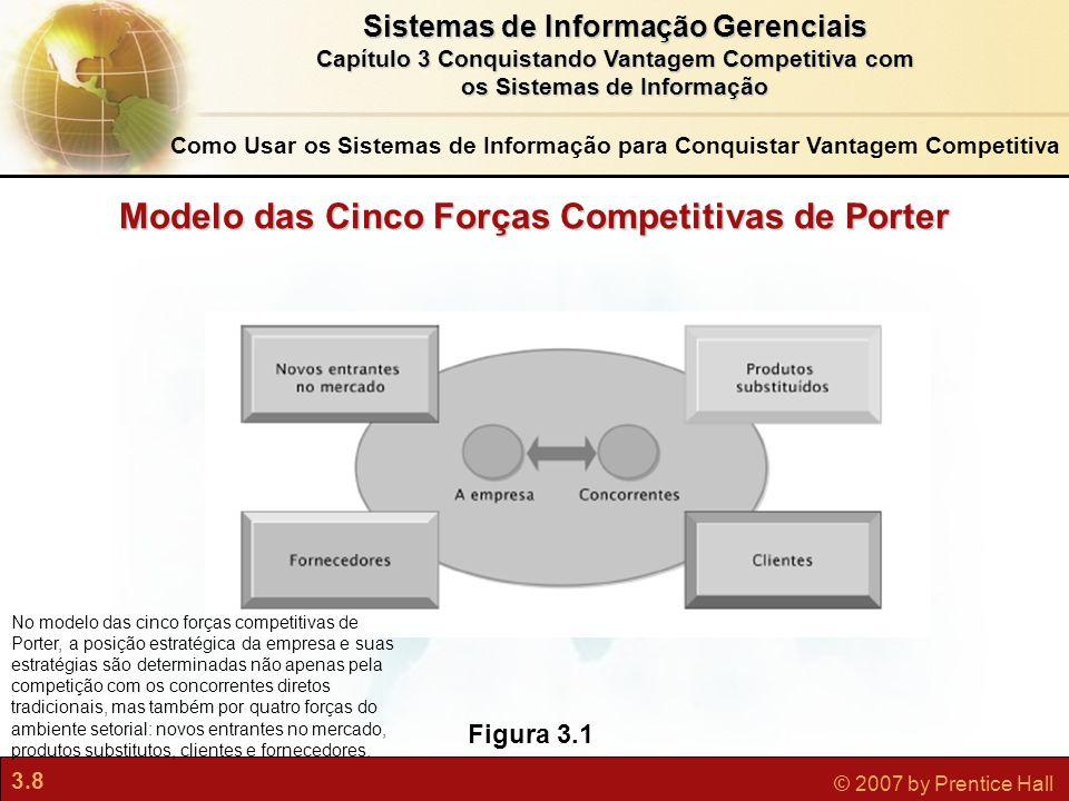 3.8 © 2007 by Prentice Hall Sistemas de Informação Gerenciais Capítulo 3 Conquistando Vantagem Competitiva com os Sistemas de Informação Figura 3.1 No