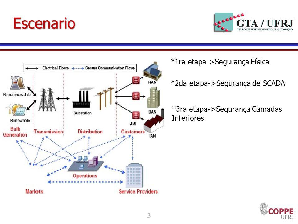 3 Escenario *1ra etapa->Segurança Física *2da etapa->Segurança de SCADA *3ra etapa->Segurança Camadas Inferiores