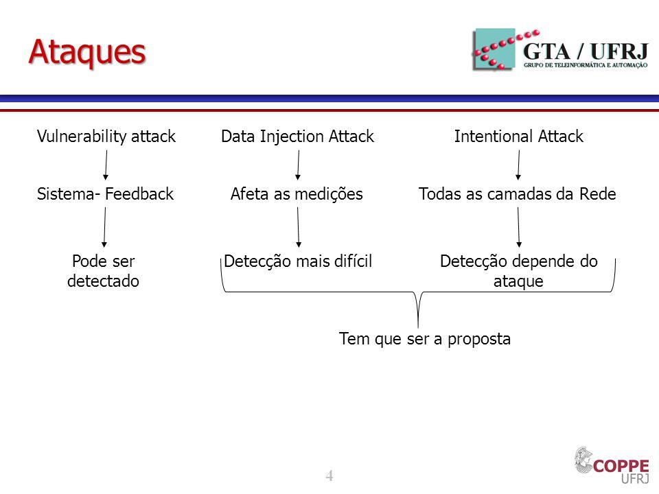 4 Ataques Vulnerability attack Sistema- Feedback Pode ser detectado Data Injection Attack Afeta as medições Detecção mais difícil Intentional Attack T