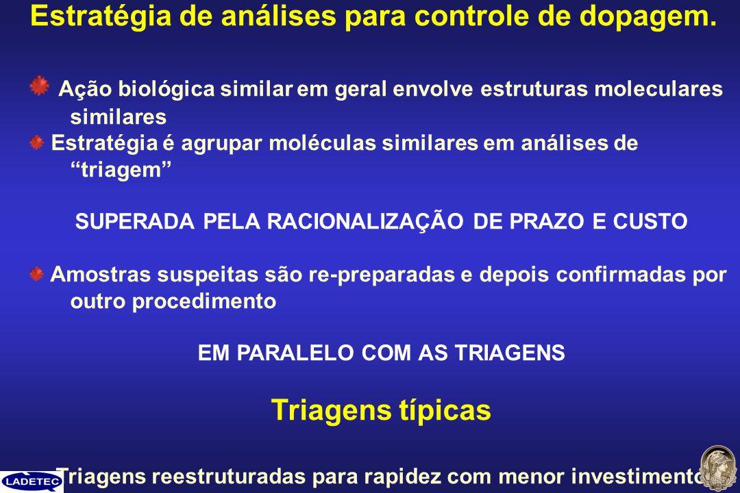 Estratégia de análises para controle de dopagem. Ação biológica similar em geral envolve estruturas moleculares similares Estratégia é agrupar molécul
