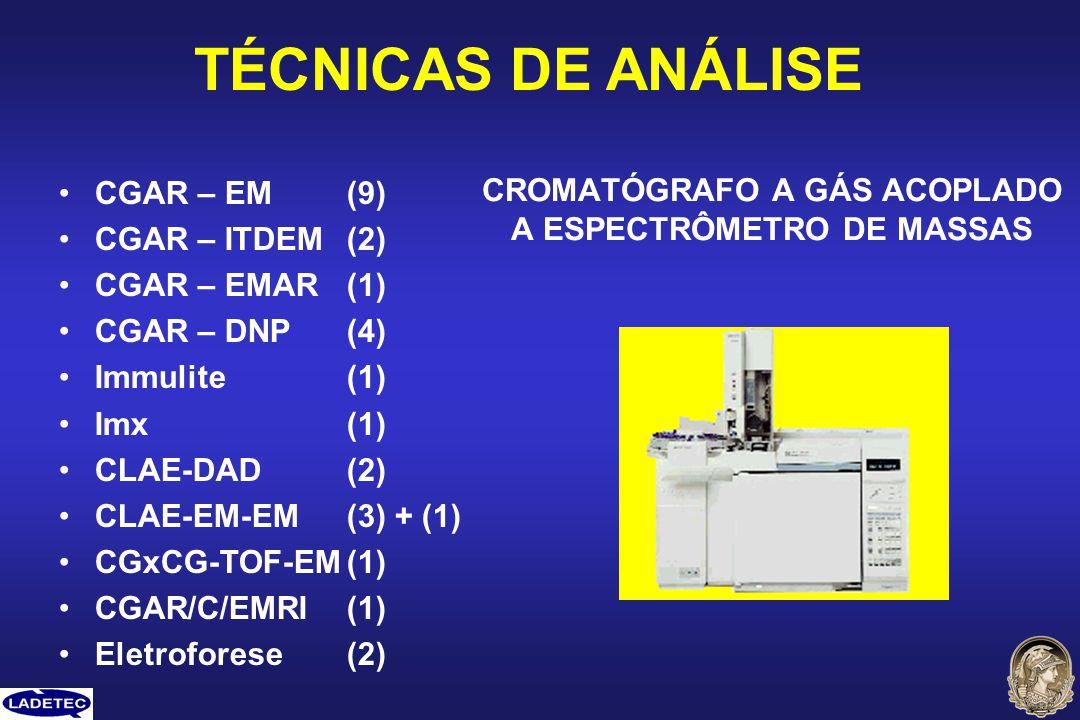 TÉCNICAS DE ANÁLISE CGAR – EM(9) CGAR – ITDEM(2) CGAR – EMAR(1) CGAR – DNP(4) Immulite(1) Imx(1) CLAE-DAD(2) CLAE-EM-EM(3) + (1) CGxCG-TOF-EM(1) CGAR/