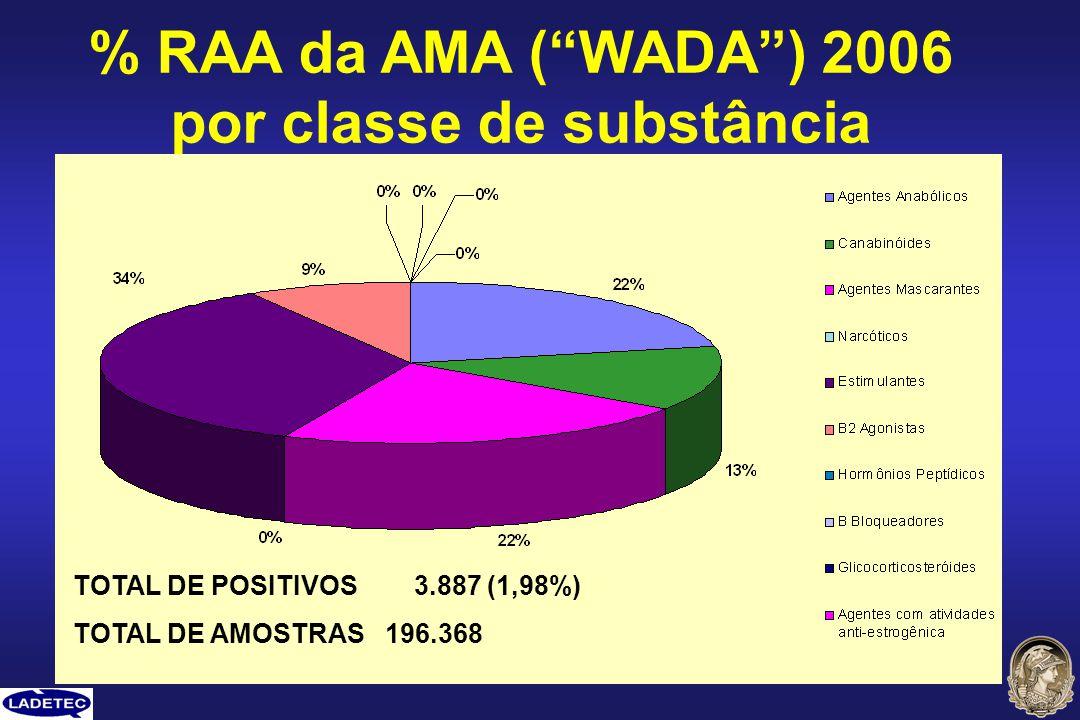 % RAA da AMA (WADA) 2006 por classe de substância TOTAL DE POSITIVOS 3.887 (1,98%) TOTAL DE AMOSTRAS 196.368