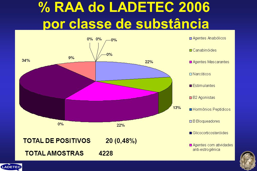 % RAA do LADETEC 2006 por classe de substância TOTAL AMOSTRAS 4228 TOTAL DE POSITIVOS 20 (0,48%)