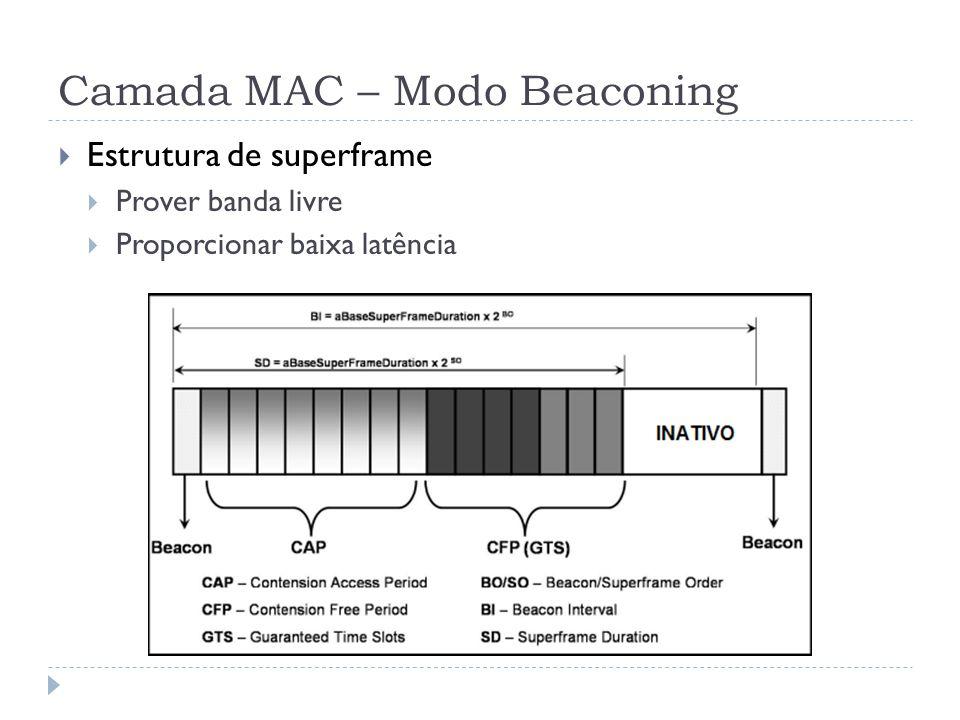 Camada MAC – Modo Beaconing Estrutura de superframe Prover banda livre Proporcionar baixa latência