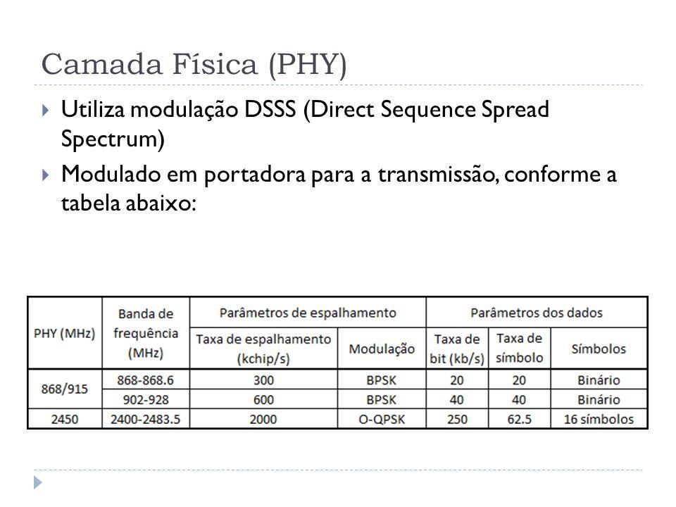 Camada Física (PHY)