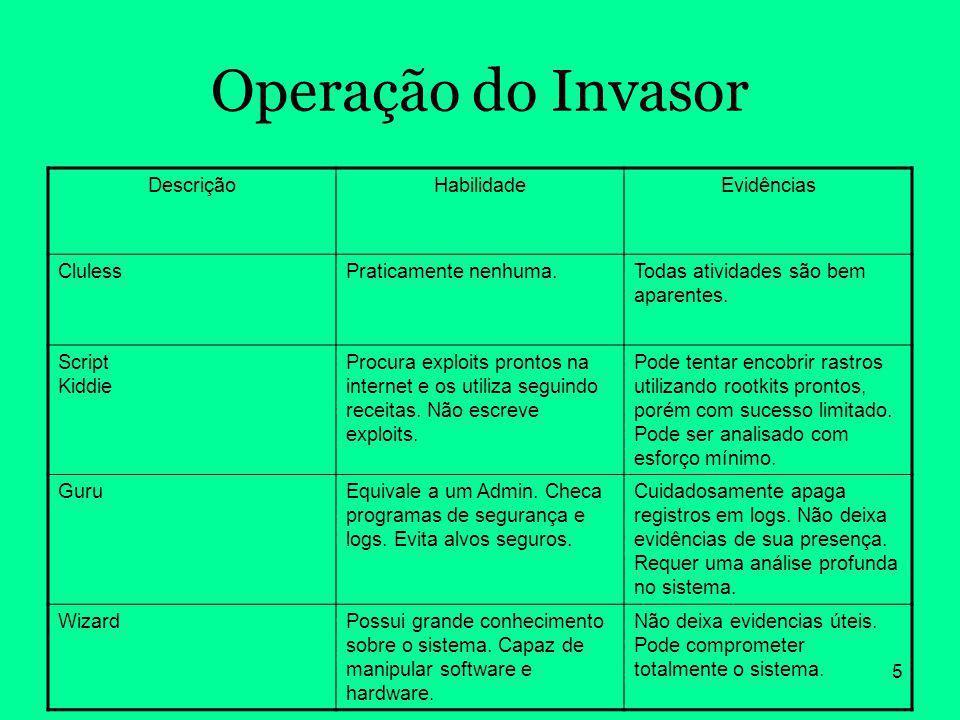 5 Operação do Invasor DescriçãoHabilidadeEvidências ClulessPraticamente nenhuma.Todas atividades são bem aparentes. Script Kiddie Procura exploits pro
