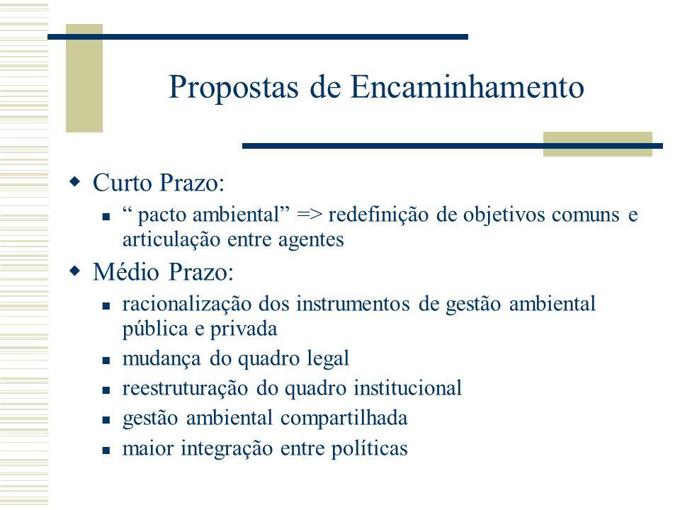 Propostas de Encaminhamento Curto Prazo: pacto ambiental => redefinição de objetivos comuns e articulação entre agentes Médio Prazo: racionalização do