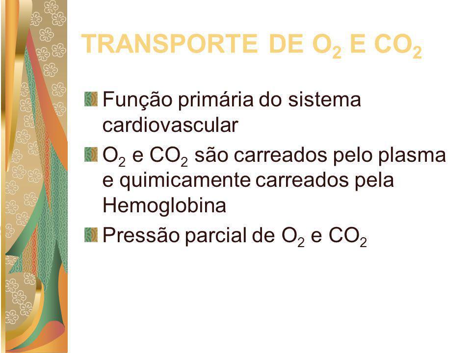 TRANSPORTE DE O 2 E CO 2 Função primária do sistema cardiovascular O 2 e CO 2 são carreados pelo plasma e quimicamente carreados pela Hemoglobina Pres