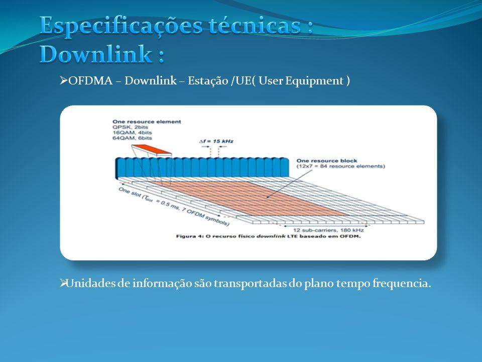 OFDMA – Downlink – Estação /UE( User Equipment ) Unidades de informação são transportadas do plano tempo frequencia.