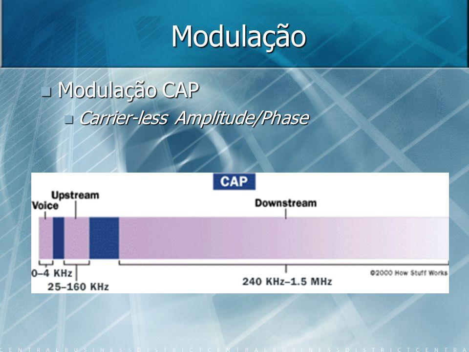 Modulação Modulação CAP Modulação CAP Carrier-less Amplitude/Phase Carrier-less Amplitude/Phase
