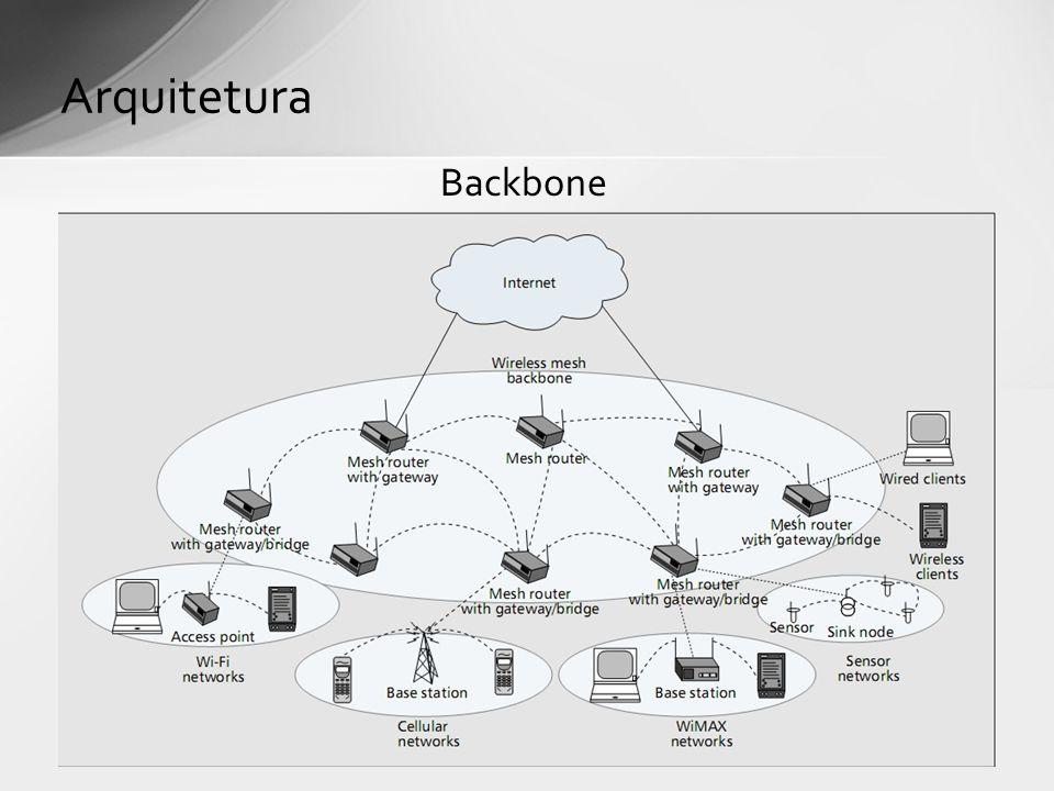 Backbone Arquitetura
