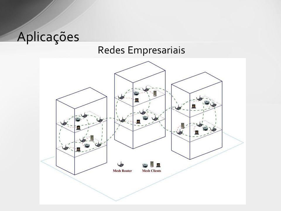 Redes Metropolitanas Aplicações