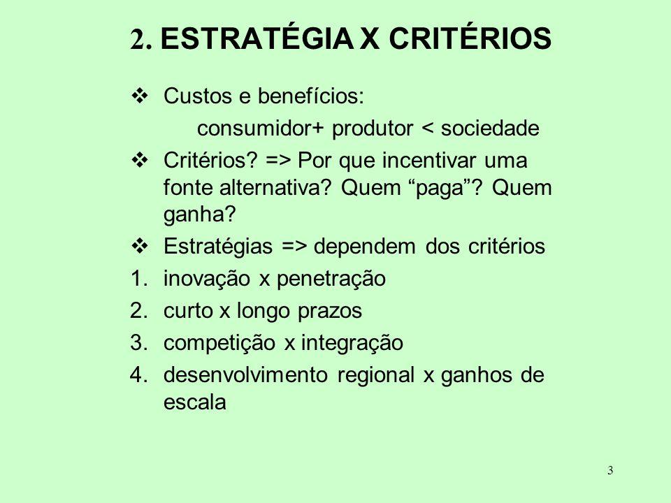 3 2. ESTRATÉGIA X CRITÉRIOS Custos e benefícios: consumidor+ produtor < sociedade Critérios? => Por que incentivar uma fonte alternativa? Quem paga? Q