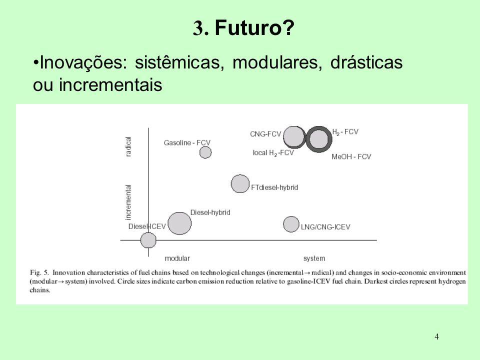 4 3. Futuro? Inovações: sistêmicas, modulares, drásticas ou incrementais