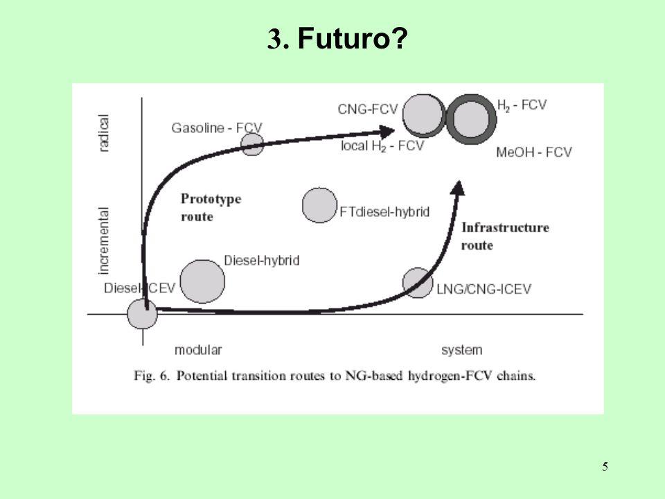 6 3.Futuro. Fontes alternativas e/ou sistemas integrados energéticos alternativos.
