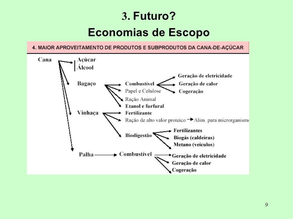 9 3. Futuro? Economias de Escopo