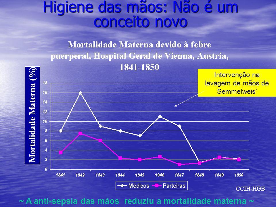 Higiene das mãos: Não é um conceito novo Intervenção na lavagem de mãos de Semmelweis ~ A anti-sepsia das mãos reduziu a mortalidade materna ~ CCIH-HG