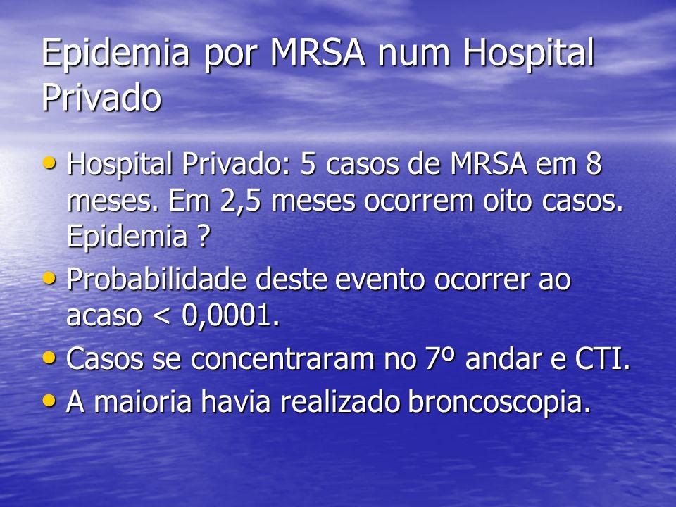Epidemia por MRSA num Hospital Privado Hospital Privado: 5 casos de MRSA em 8 meses. Em 2,5 meses ocorrem oito casos. Epidemia ? Hospital Privado: 5 c