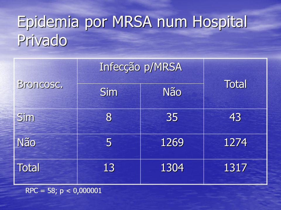 Epidemia por MRSA num Hospital Privado Broncosc. Infecção p/MRSA Total SimNão Sim83543 Não512691274 Total1313041317 RPC = 58; p < 0,000001