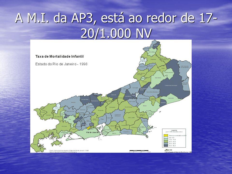 A M.I. da AP3, está ao redor de 17- 20/1.000 NV