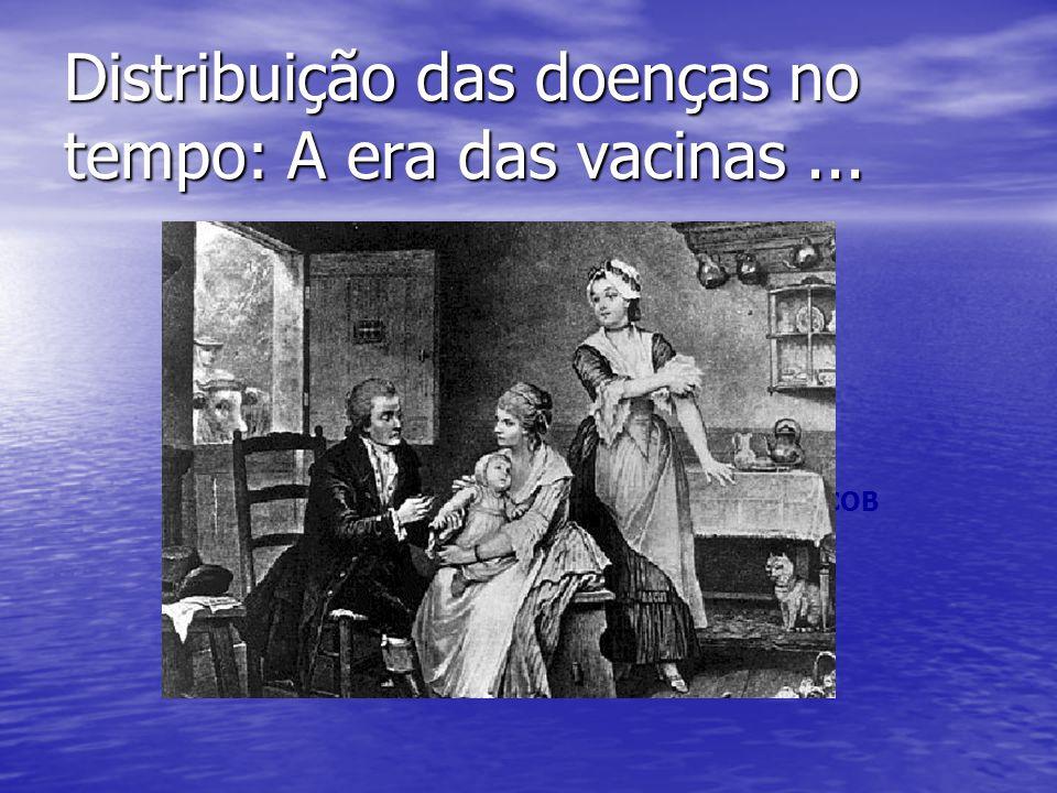 Distribuição das doenças no tempo: A era das vacinas... H2OH2O COB