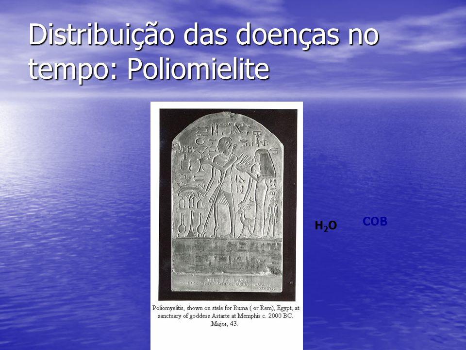 Distribuição das doenças no tempo: Poliomielite H2OH2O COB