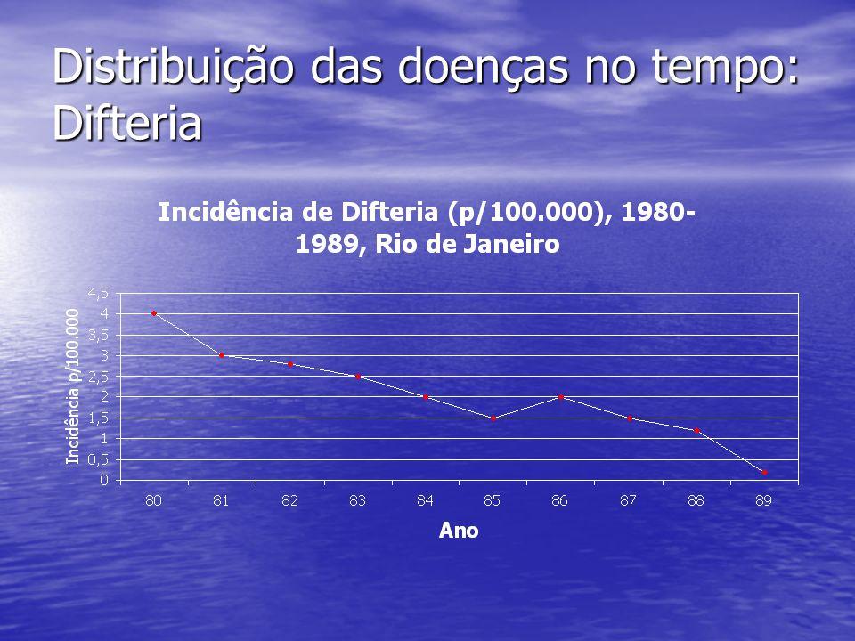 Distribuição das doenças no tempo: Difteria