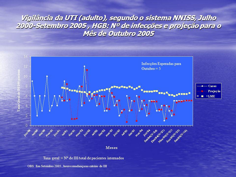 Vigilância da UTI (adulto), segundo o sistema NNISS, Julho 2000-Setembro 2005, HGB: Nº de infecções e projeção para o Mês de Outubro 2005 Taxa geral =