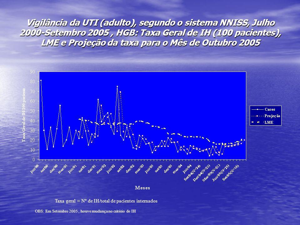 Vigilância da UTI (adulto), segundo o sistema NNISS, Julho 2000-Setembro 2005, HGB: Taxa Geral de IH (100 pacientes), LME e Projeção da taxa para o Mês de Outubro 2005 Taxa geral = Nº de IH/total de pacientes internados OBS: Em Setembro 2005, houve mudança no critério de IH
