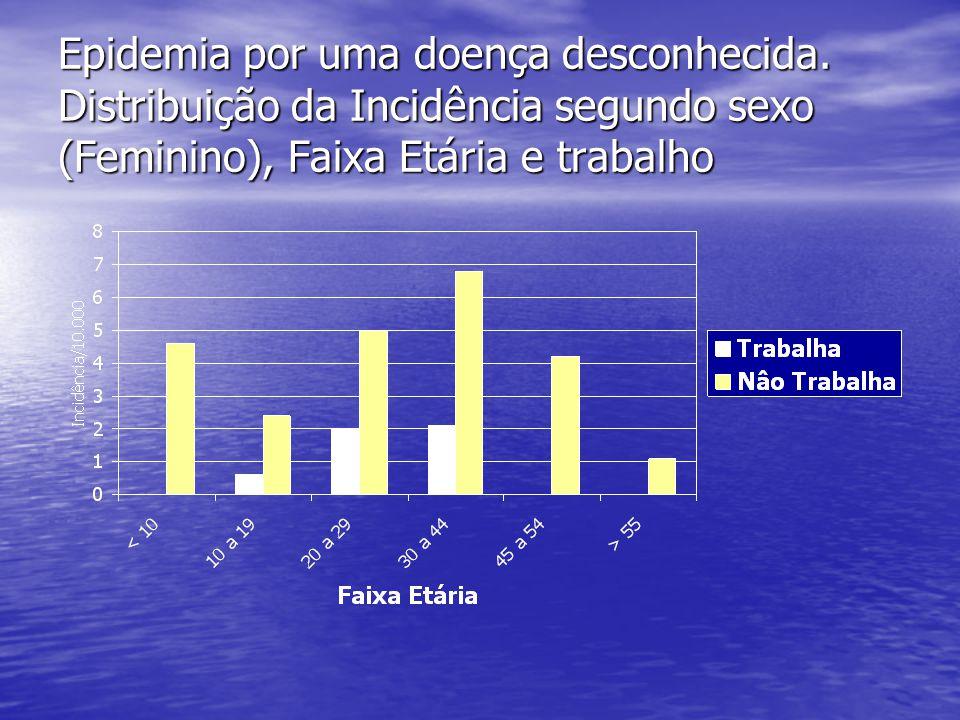 Epidemia por uma doença desconhecida. Distribuição da Incidência segundo sexo (Feminino), Faixa Etária e trabalho