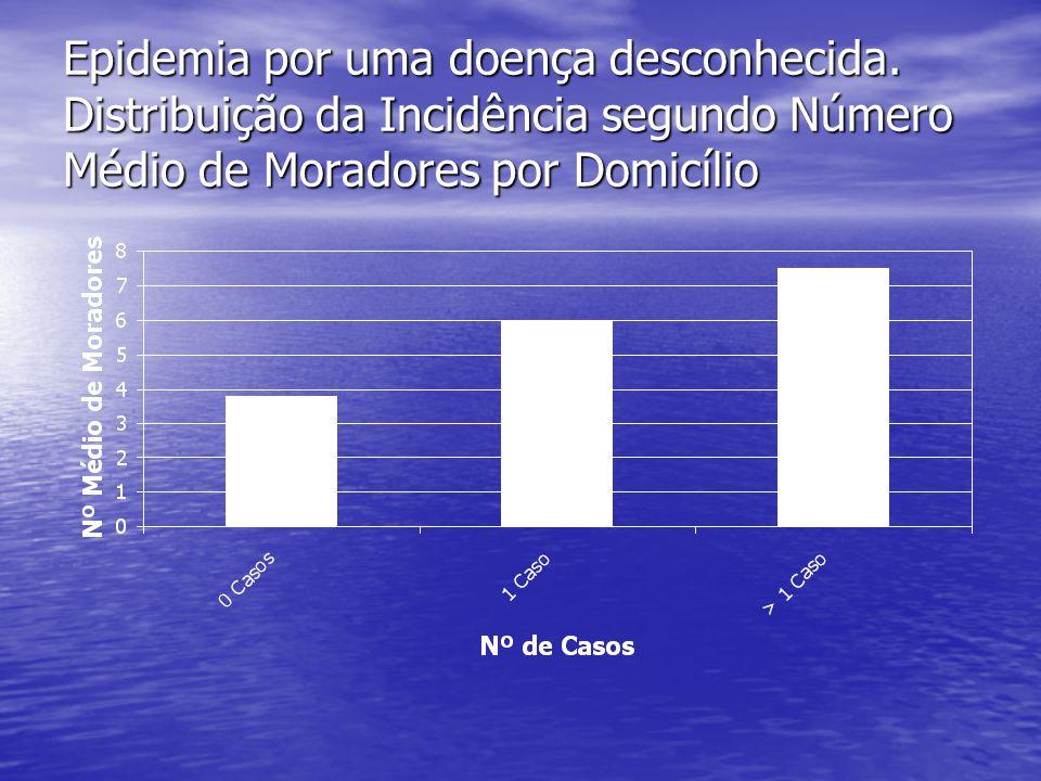 Epidemia por uma doença desconhecida. Distribuição da Incidência segundo Número Médio de Moradores por Domicílio