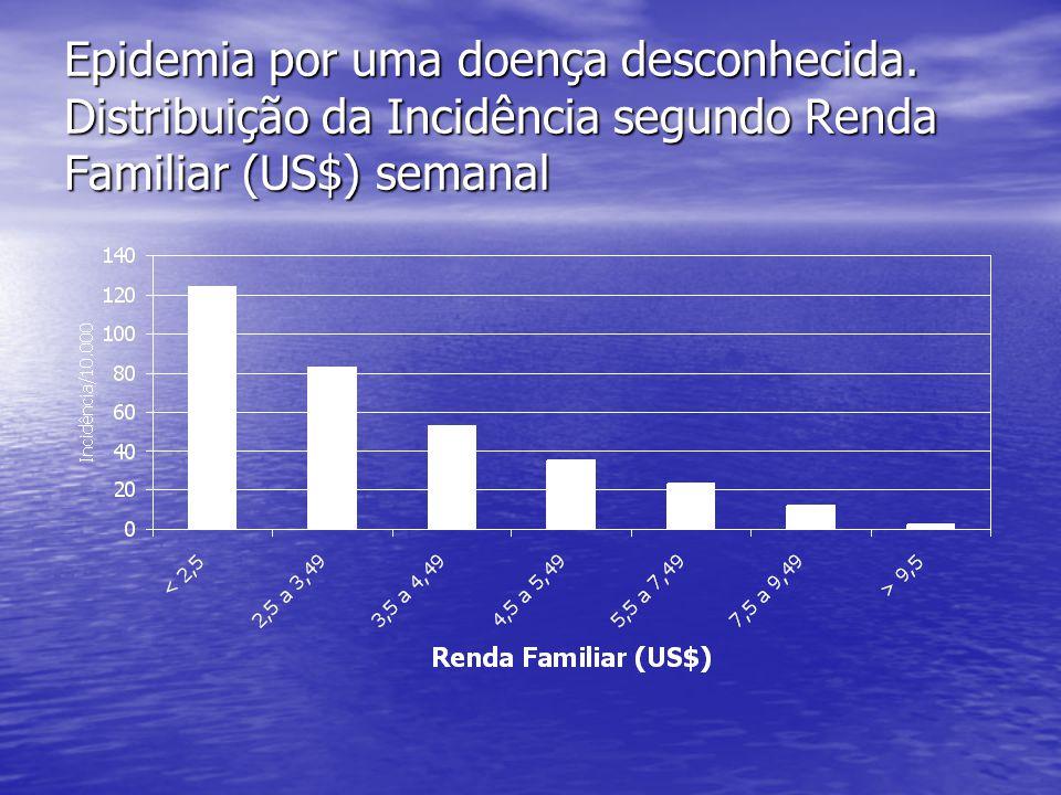 Epidemia por uma doença desconhecida. Distribuição da Incidência segundo Renda Familiar (US$) semanal