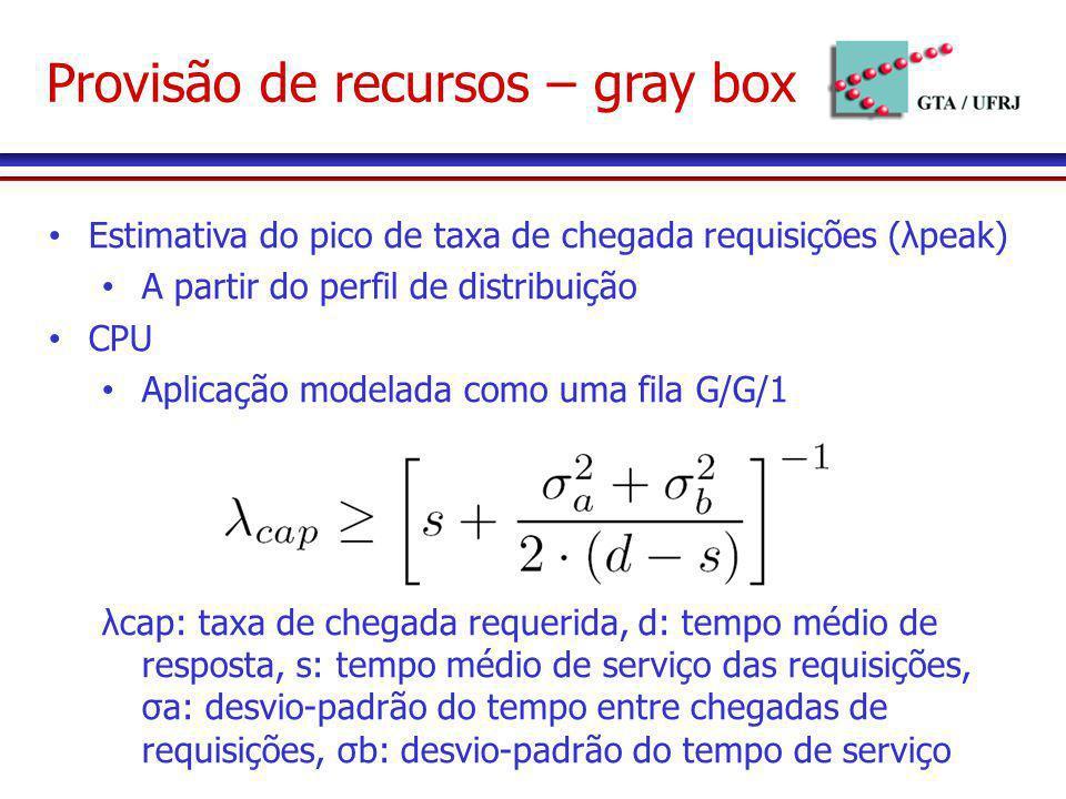 Provisão de recursos – gray box Estimativa do pico de taxa de chegada requisições (λpeak) A partir do perfil de distribuição CPU Aplicação modelada co