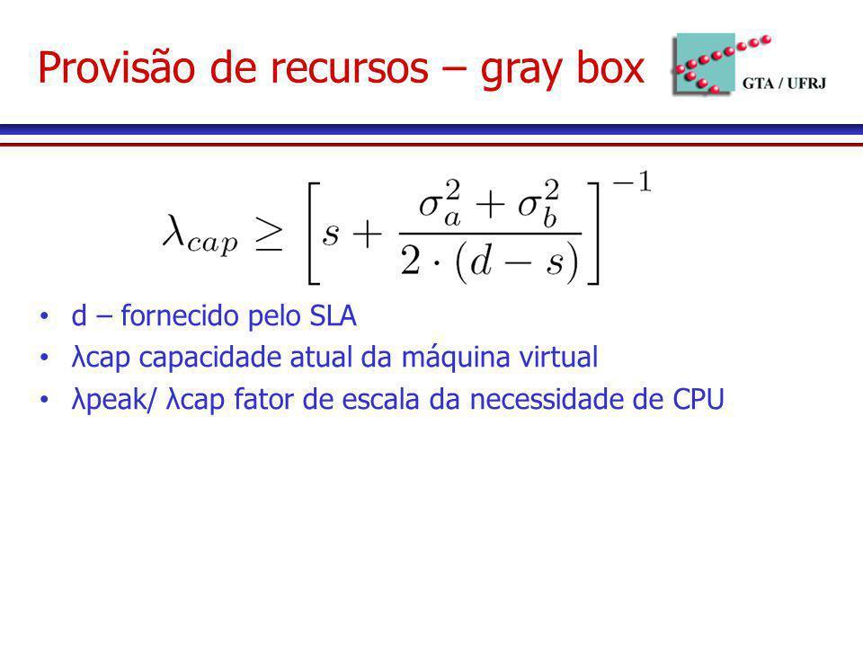 Provisão de recursos – gray box d – fornecido pelo SLA λcap capacidade atual da máquina virtual λpeak/ λcap fator de escala da necessidade de CPU
