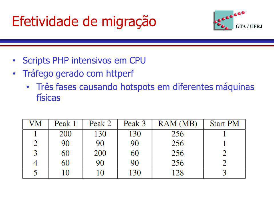 Efetividade de migração Scripts PHP intensivos em CPU Tráfego gerado com httperf Três fases causando hotspots em diferentes máquinas físicas