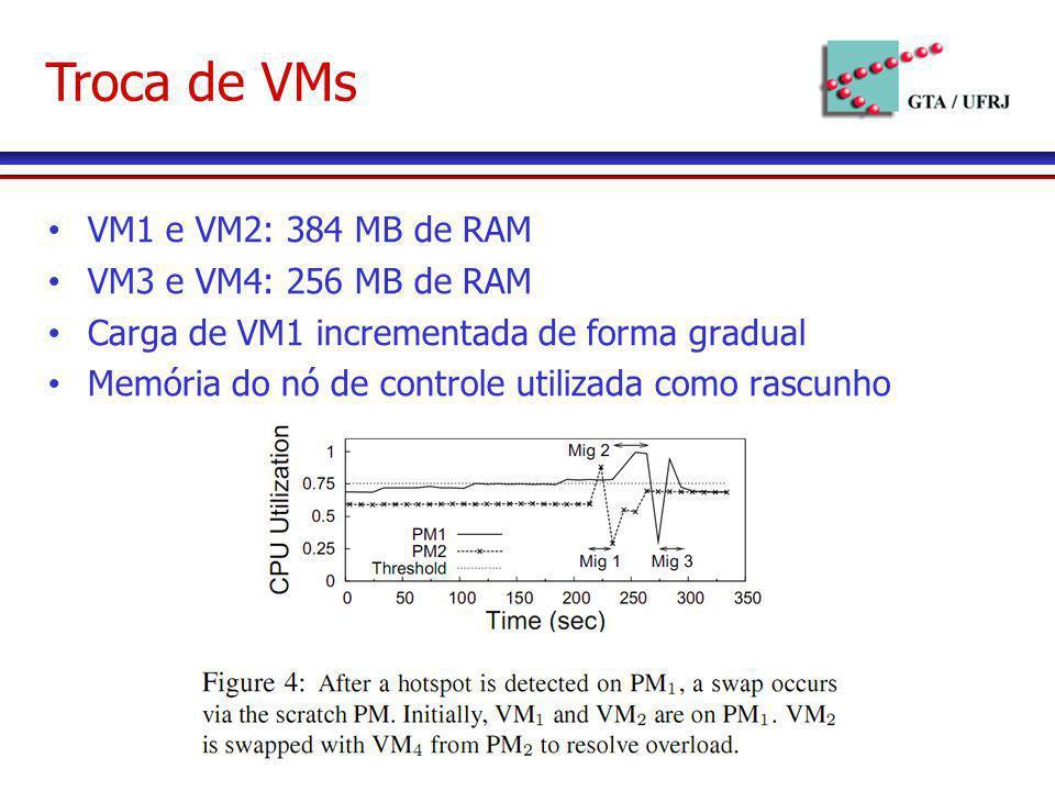 Troca de VMs VM1 e VM2: 384 MB de RAM VM3 e VM4: 256 MB de RAM Carga de VM1 incrementada de forma gradual Memória do nó de controle utilizada como ras