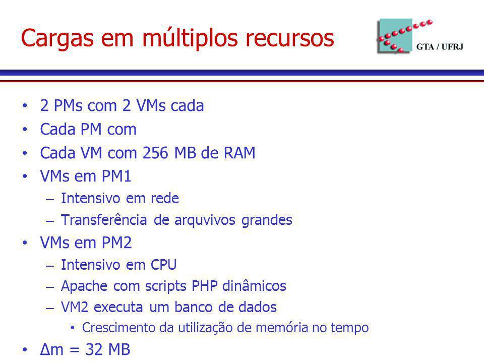 Cargas em múltiplos recursos 2 PMs com 2 VMs cada Cada PM com Cada VM com 256 MB de RAM VMs em PM1 – Intensivo em rede – Transferência de arquvivos gr