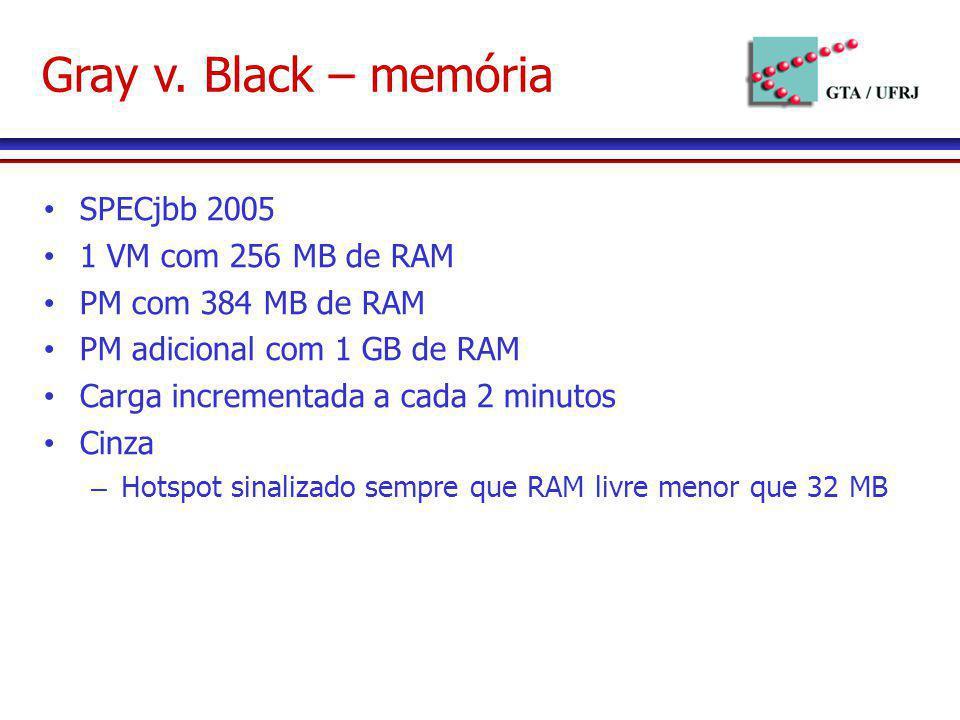 Gray v. Black – memória SPECjbb 2005 1 VM com 256 MB de RAM PM com 384 MB de RAM PM adicional com 1 GB de RAM Carga incrementada a cada 2 minutos Cinz