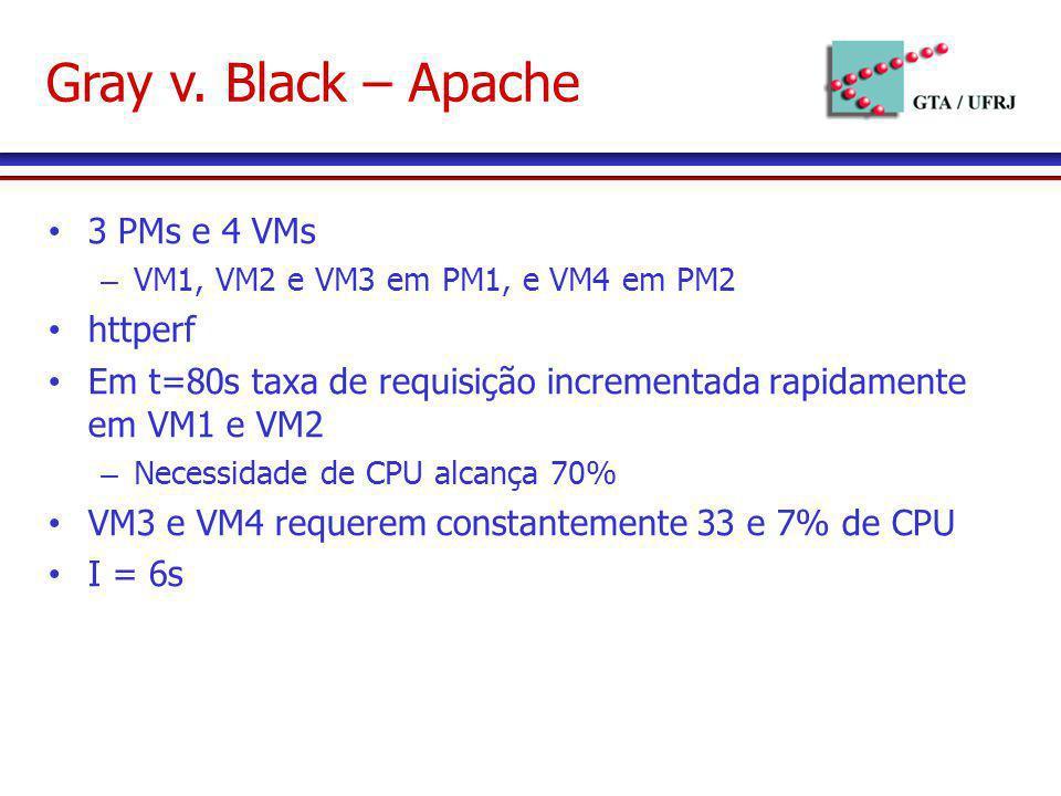 Gray v. Black – Apache 3 PMs e 4 VMs – VM1, VM2 e VM3 em PM1, e VM4 em PM2 httperf Em t=80s taxa de requisição incrementada rapidamente em VM1 e VM2 –