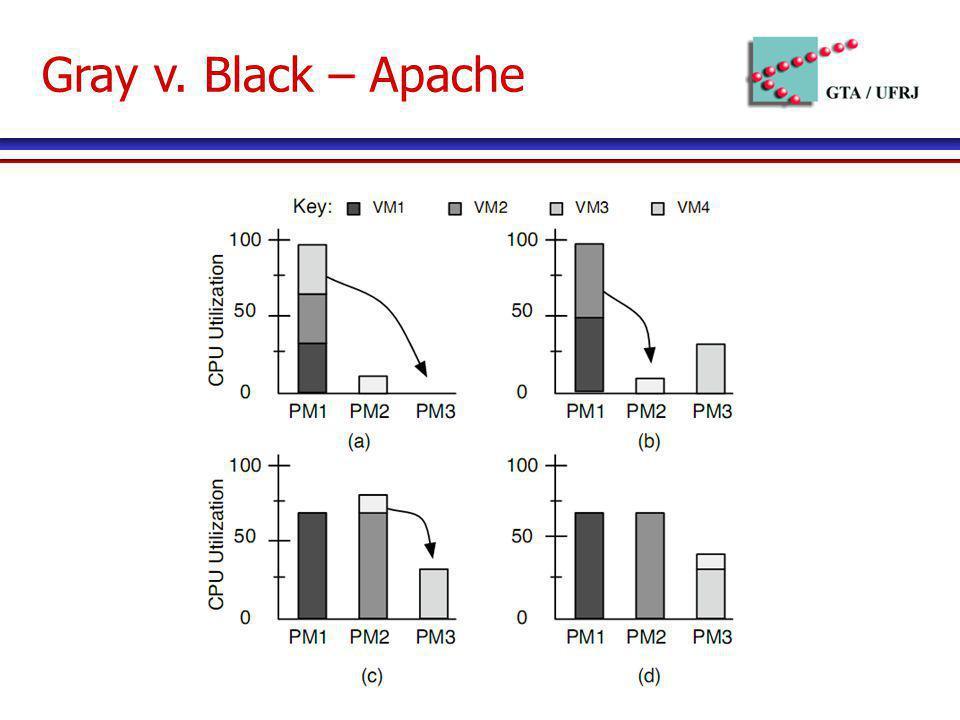 Gray v. Black – Apache