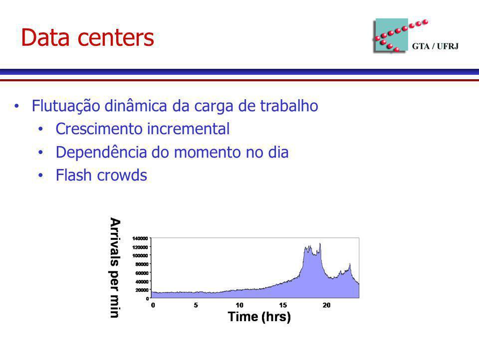 Data centers Flutuação dinâmica da carga de trabalho Crescimento incremental Dependência do momento no dia Flash crowds
