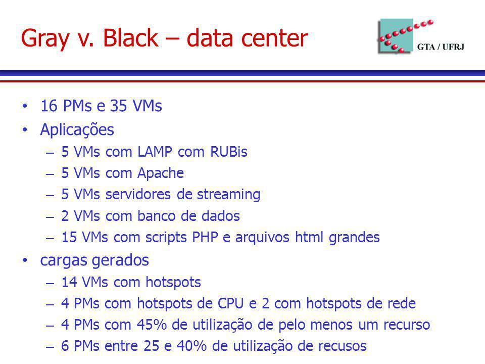 Gray v. Black – data center 16 PMs e 35 VMs Aplicações – 5 VMs com LAMP com RUBis – 5 VMs com Apache – 5 VMs servidores de streaming – 2 VMs com banco