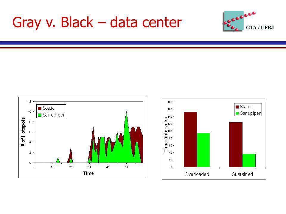 Gray v. Black – data center