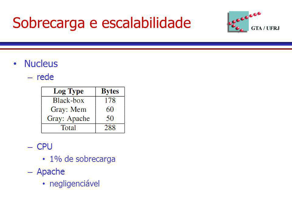 Sobrecarga e escalabilidade Nucleus – rede – CPU 1% de sobrecarga – Apache negligenciável