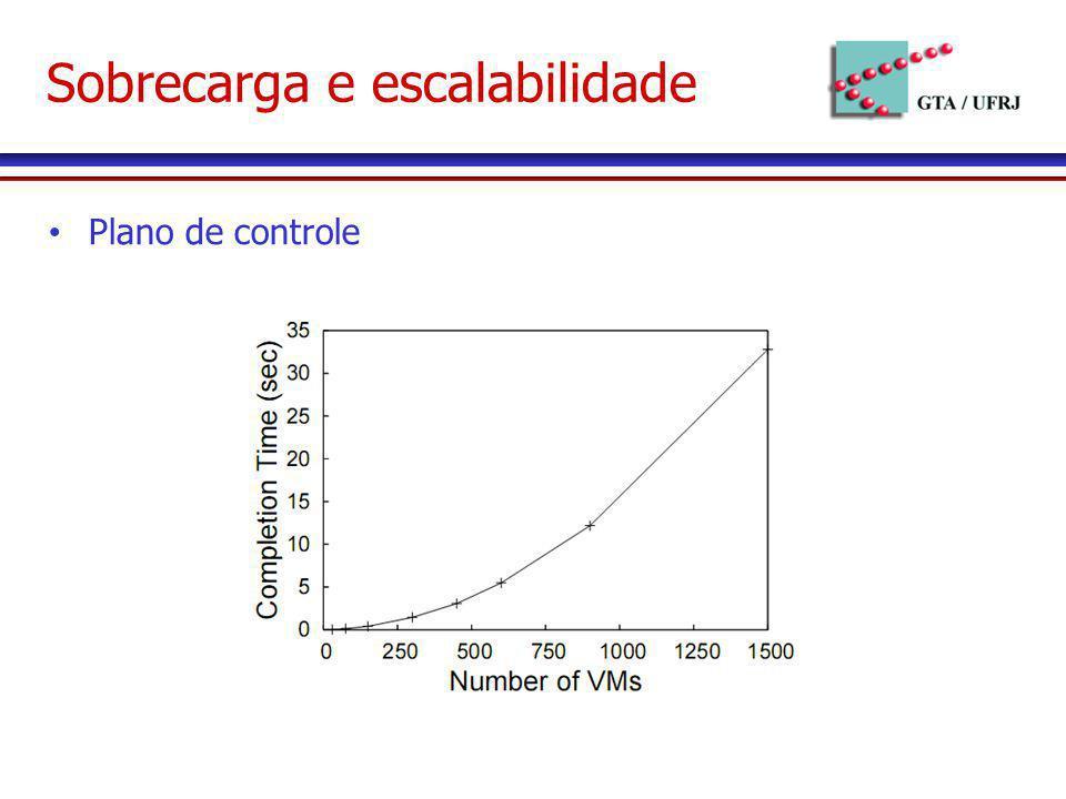 Sobrecarga e escalabilidade Plano de controle