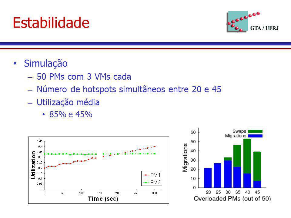 Estabilidade Simulação – 50 PMs com 3 VMs cada – Número de hotspots simultâneos entre 20 e 45 – Utilização média 85% e 45%