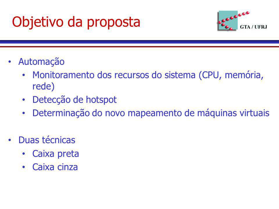Objetivo da proposta Automação Monitoramento dos recursos do sistema (CPU, memória, rede) Detecção de hotspot Determinação do novo mapeamento de máqui