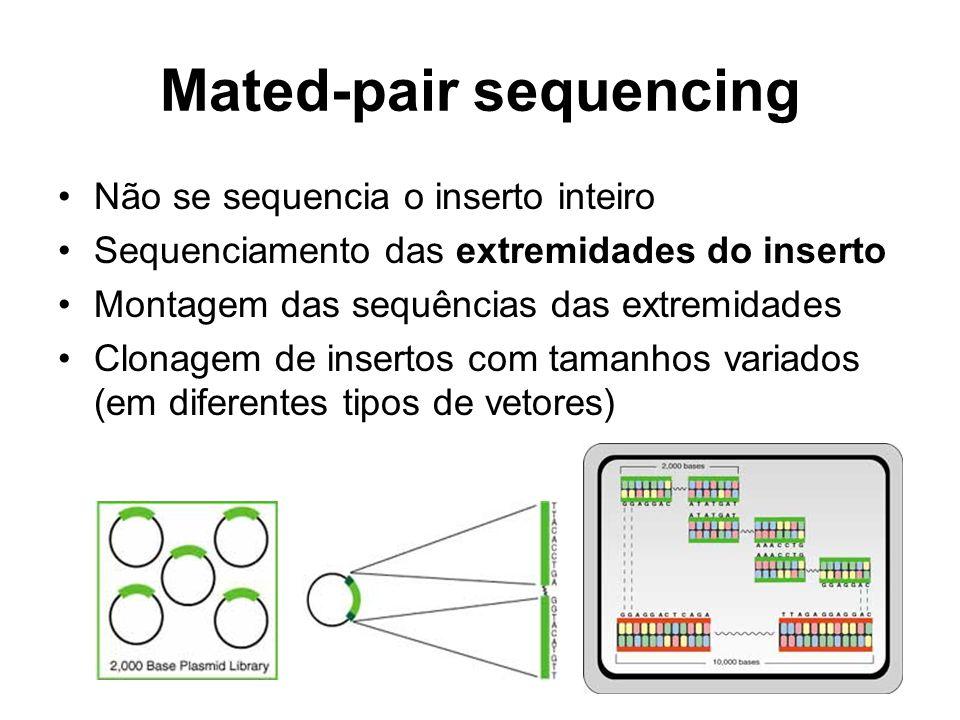 Mated-pair sequencing Não se sequencia o inserto inteiro Sequenciamento das extremidades do inserto Montagem das sequências das extremidades Clonagem